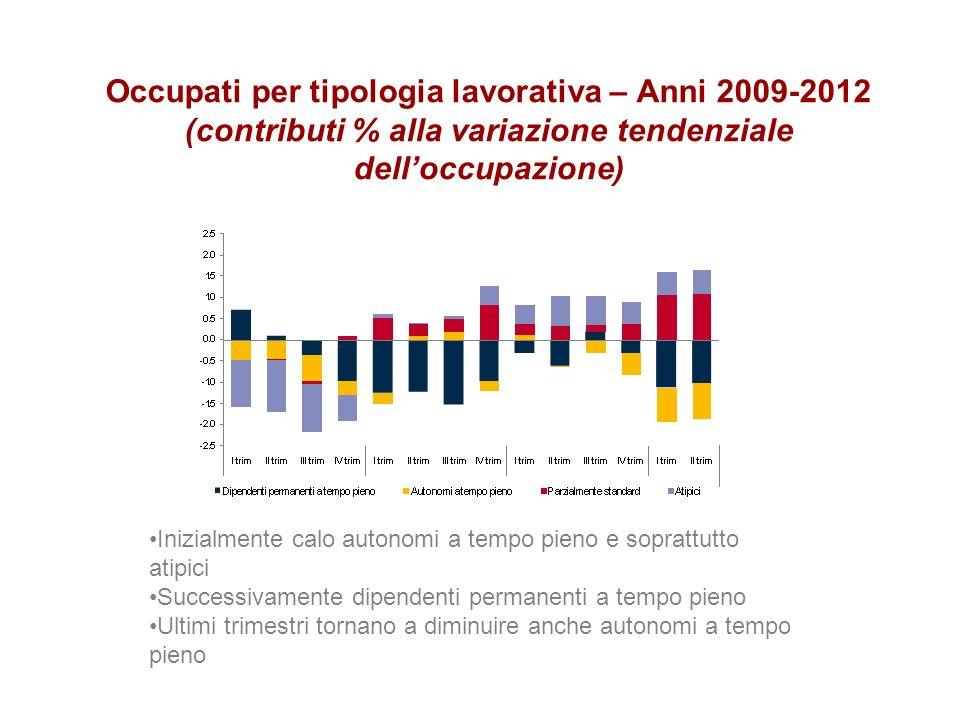Occupati per tipologia lavorativa – Anni 2009-2012 (contributi % alla variazione tendenziale delloccupazione) Inizialmente calo autonomi a tempo pieno