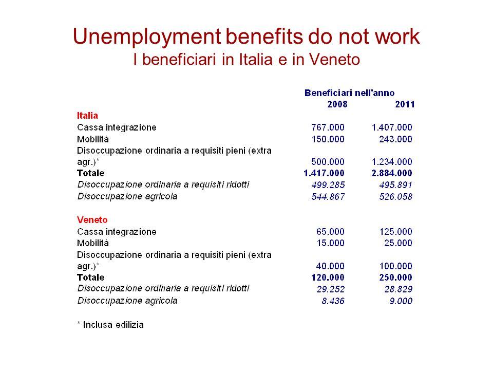 Unemployment benefits do not work I beneficiari in Italia e in Veneto