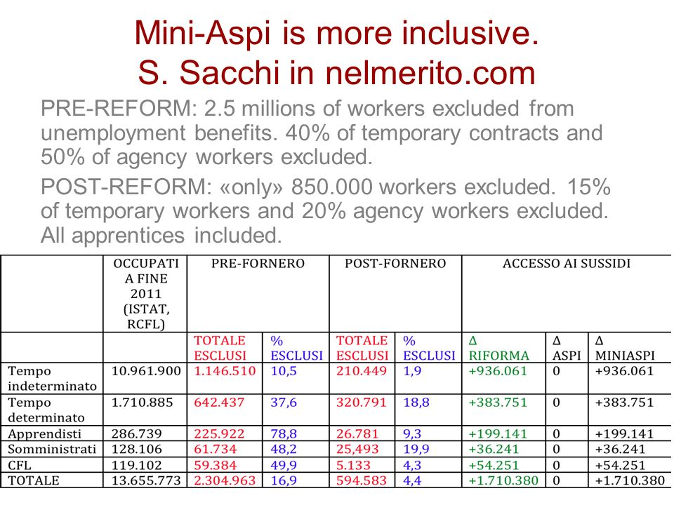 Mini-Aspi is more inclusive. S. Sacchi in nelmerito.com PRE-REFORM: 2.5 millions of workers excluded from unemployment benefits. 40% of temporary cont