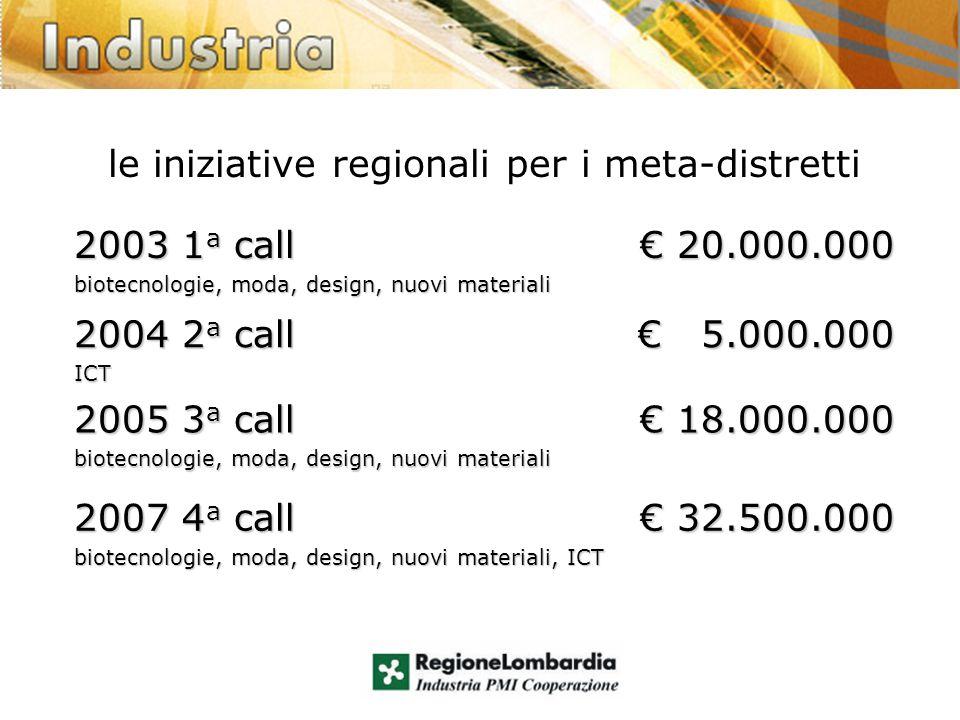 le iniziative regionali per i meta-distretti 2003 1 a call biotecnologie, moda, design, nuovi materiali 20.000.000 20.000.000 2004 2 a call ICT 5.000.000 5.000.000 2005 3 a call biotecnologie, moda, design, nuovi materiali 18.000.000 18.000.000 2007 4 a call biotecnologie, moda, design, nuovi materiali, ICT 32.500.000 32.500.000