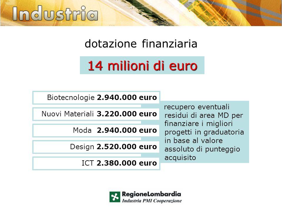 dotazione finanziaria 14 milioni di euro recupero eventuali residui di area MD per finanziare i migliori progetti in graduatoria in base al valore assoluto di punteggio acquisito Biotecnologie 2.940.000 euro Nuovi Materiali 3.220.000 euro Moda 2.940.000 euro Design 2.520.000 euro ICT 2.380.000 euro