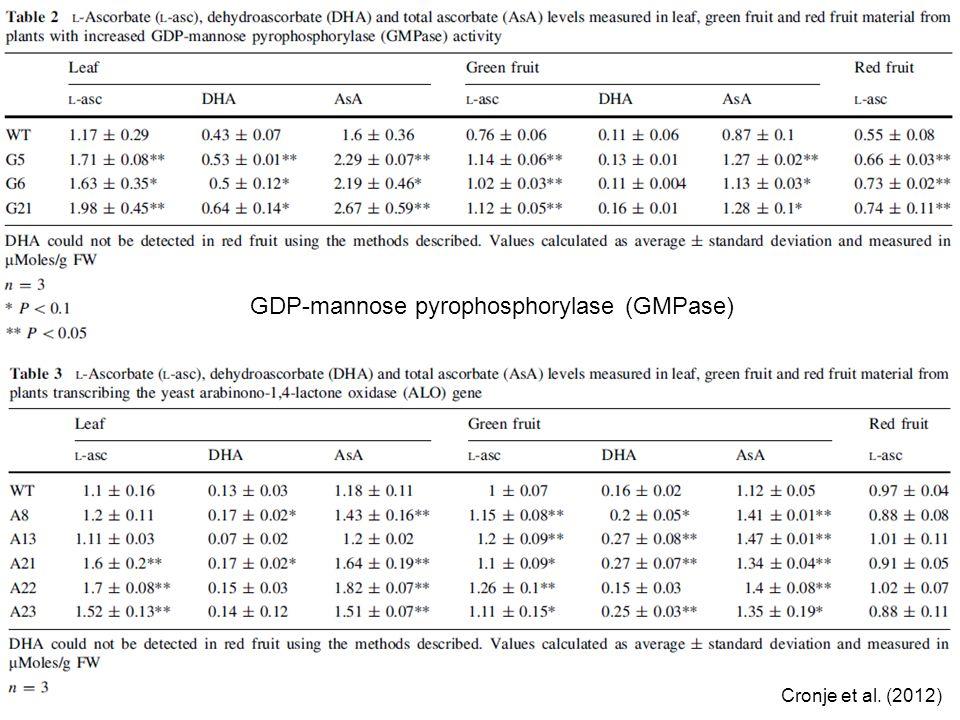 GDP-mannose pyrophosphorylase (GMPase) Cronje et al. (2012)