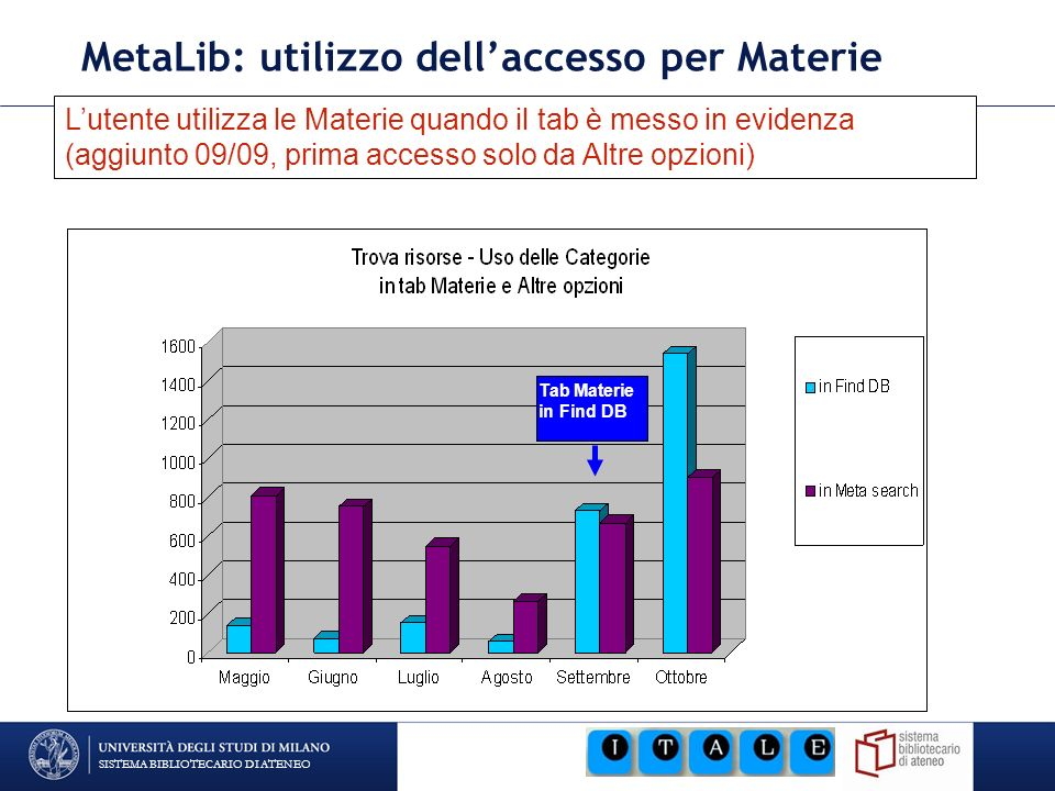 SISTEMA BIBLIOTECARIO DI ATENEO MetaLib: utilizzo dellaccesso per Materie Tab Materie in Find DB Lutente utilizza le Materie quando il tab è messo in