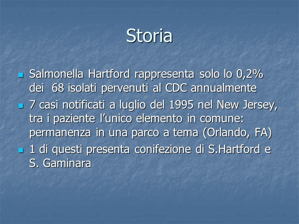 Storia Salmonella Hartford rappresenta solo lo 0,2% dei 68 isolati pervenuti al CDC annualmente Salmonella Hartford rappresenta solo lo 0,2% dei 68 isolati pervenuti al CDC annualmente 7 casi notificati a luglio del 1995 nel New Jersey, tra i paziente lunico elemento in comune: permanenza in una parco a tema (Orlando, FA) 7 casi notificati a luglio del 1995 nel New Jersey, tra i paziente lunico elemento in comune: permanenza in una parco a tema (Orlando, FA) 1 di questi presenta conifezione di S.Hartford e S.
