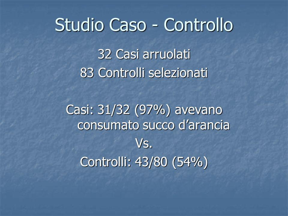 Studio Caso - Controllo 32 Casi arruolati 83 Controlli selezionati Casi: 31/32 (97%) avevano consumato succo darancia Vs.