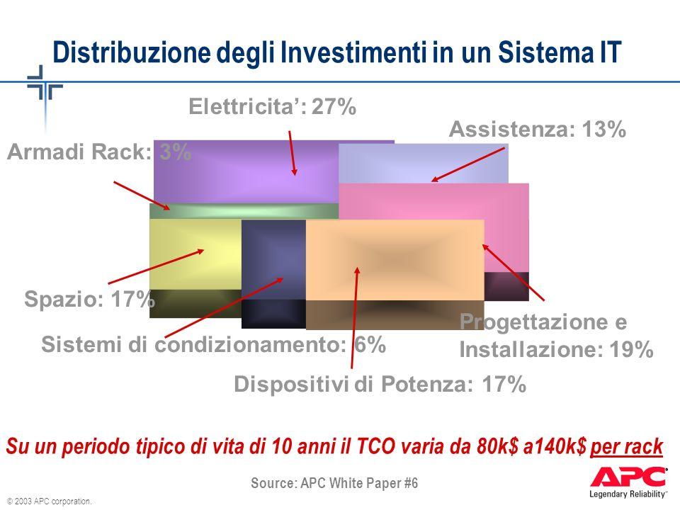 © 2003 APC corporation. Distribuzione degli Investimenti in un Sistema IT Sistemi di condizionamento: 6% Dispositivi di Potenza: 17% Armadi Rack: 3% P