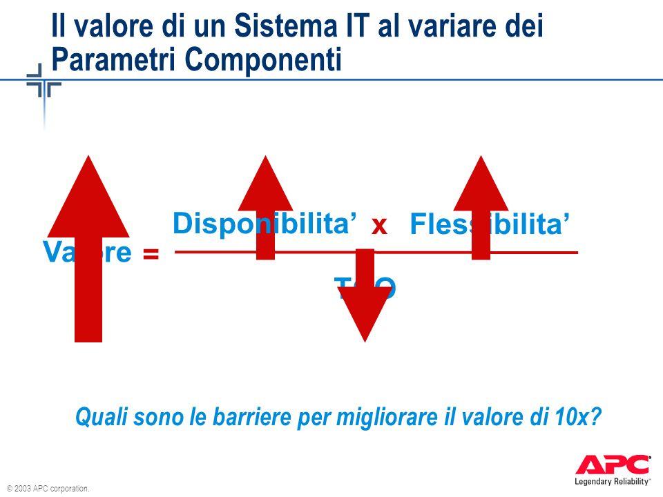 © 2003 APC corporation. Il valore di un Sistema IT al variare dei Parametri Componenti Disponibilita Flessibilita TCO Valore x = Quali sono le barrier