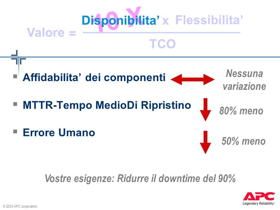 © 2003 APC corporation. 10 X Disponibilita Flessibilita TCO Valore x = Affidabilita dei componenti MTTR-Tempo MedioDi Ripristino Errore Umano Vostre e