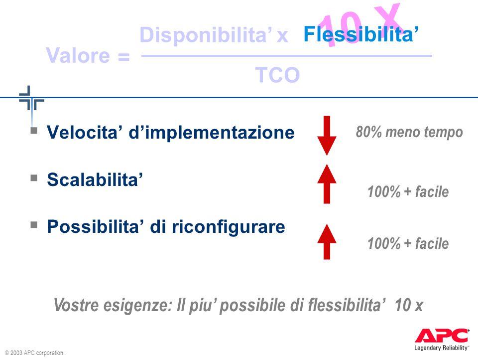 © 2003 APC corporation. Disponibilita TCO Valore x = Velocita dimplementazione Scalabilita Possibilita di riconfigurare Vostre esigenze: Il piu possib