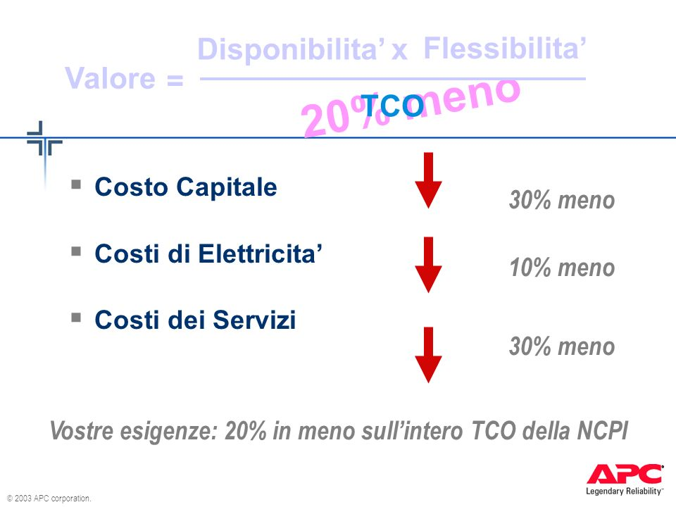 © 2003 APC corporation. 20% meno Disponibilita Flessibilita TCO Valore x = Costo Capitale Costi di Elettricita Costi dei Servizi Vostre esigenze: 20%