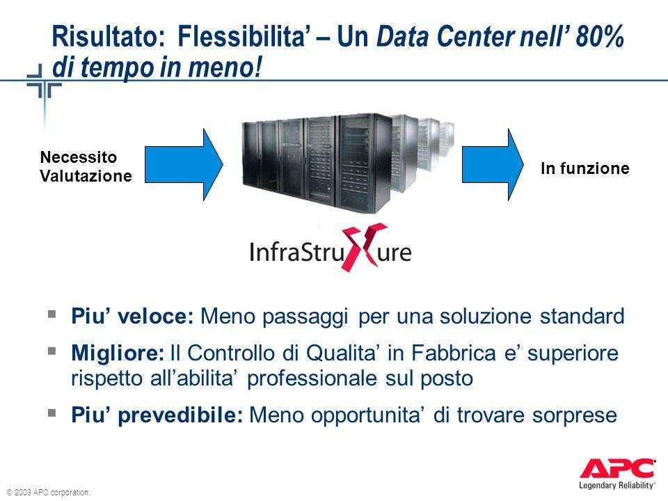 © 2003 APC corporation. Risultato: Flessibilita – Un Data Center nell 80% di tempo in meno! Piu veloce: Meno passaggi per una soluzione standard Migli
