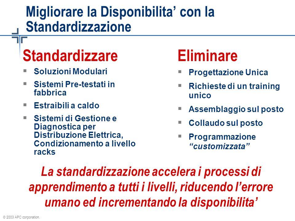 © 2003 APC corporation. Migliorare la Disponibilita con la Standardizzazione Soluzioni Modulari Sistemi Pre-testati in fabbrica Estraibili a caldo Sis