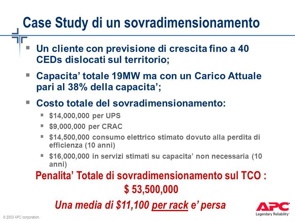 © 2003 APC corporation. Case Study di un sovradimensionamento Un cliente con previsione di crescita fino a 40 CEDs dislocati sul territorio; Capacita