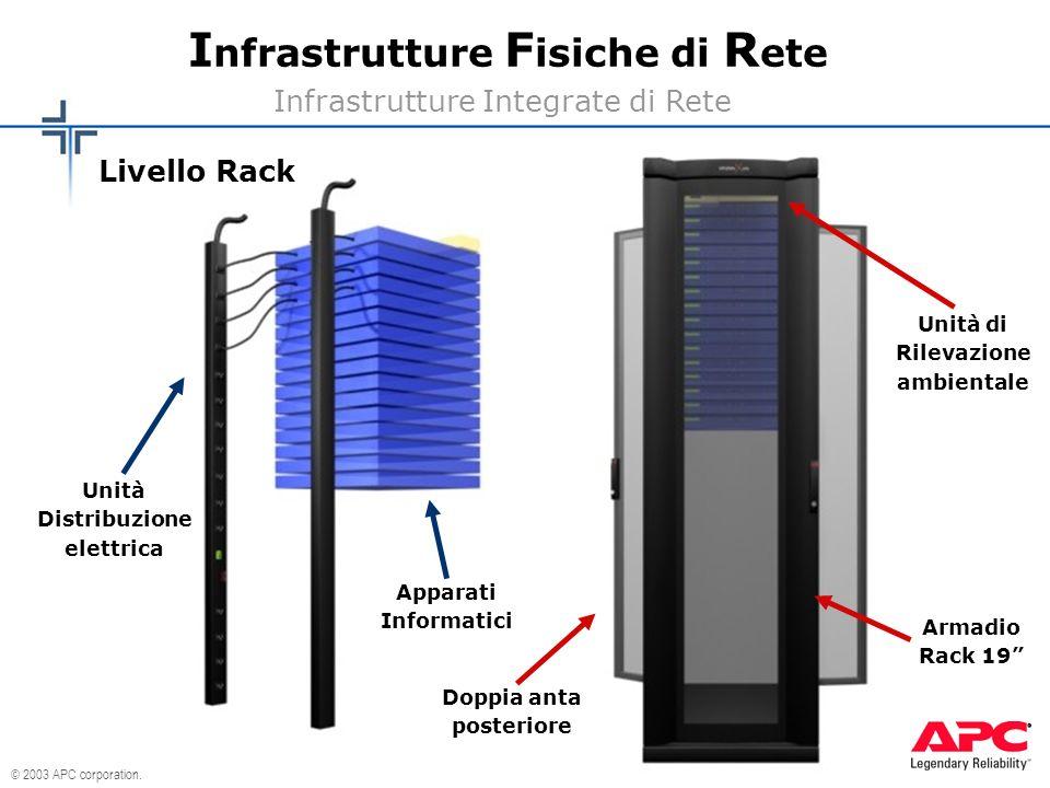 © 2003 APC corporation. I nfrastrutture F isiche di R ete Infrastrutture Integrate di Rete Livello Rack Apparati Informatici Unità Distribuzione elett