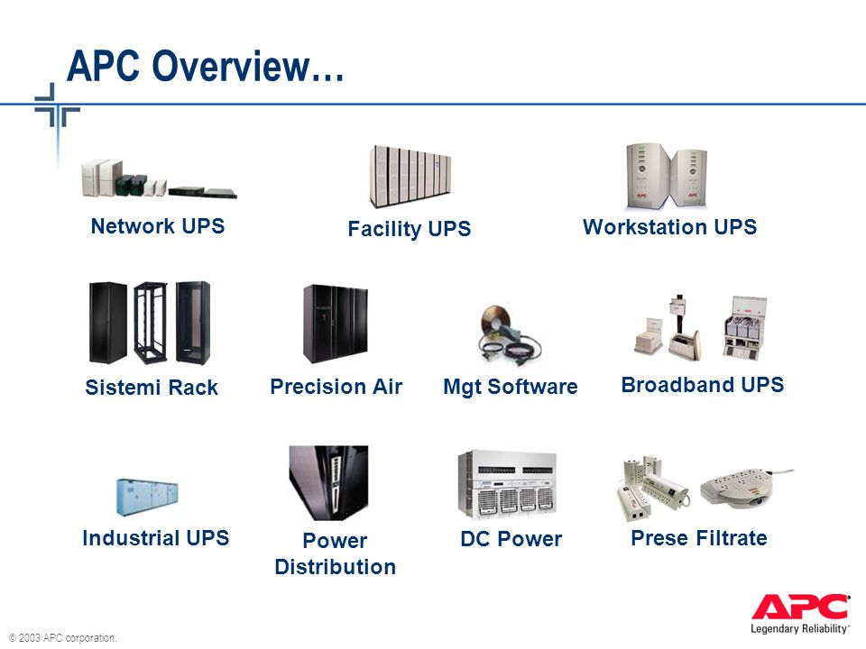© 2003 APC corporation. APC Overview… Network UPS Precision Air Sistemi Rack Industrial UPS Mgt Software Prese Filtrate Power Distribution Facility UP
