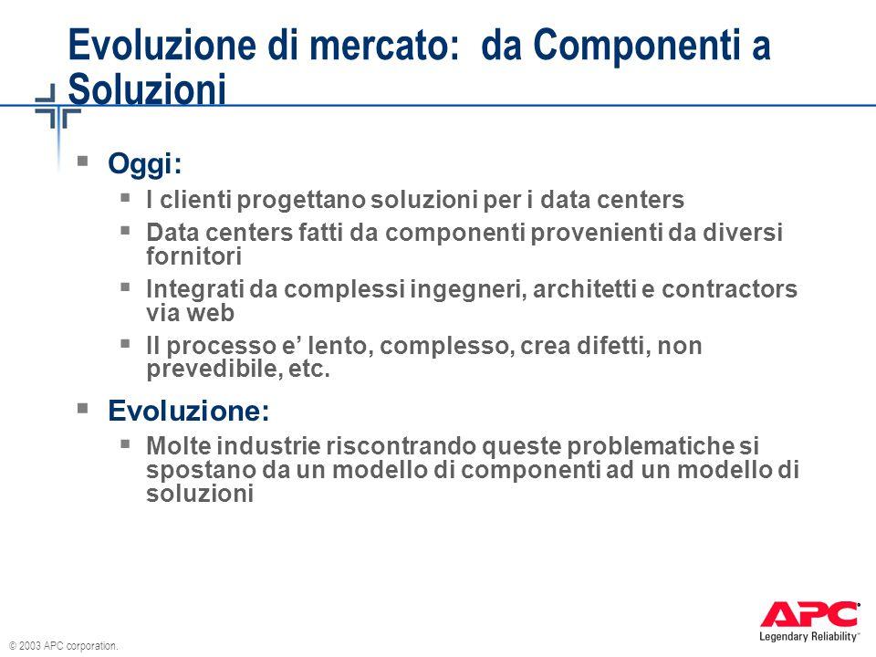© 2003 APC corporation. Evoluzione di mercato: da Componenti a Soluzioni Oggi: I clienti progettano soluzioni per i data centers Data centers fatti da
