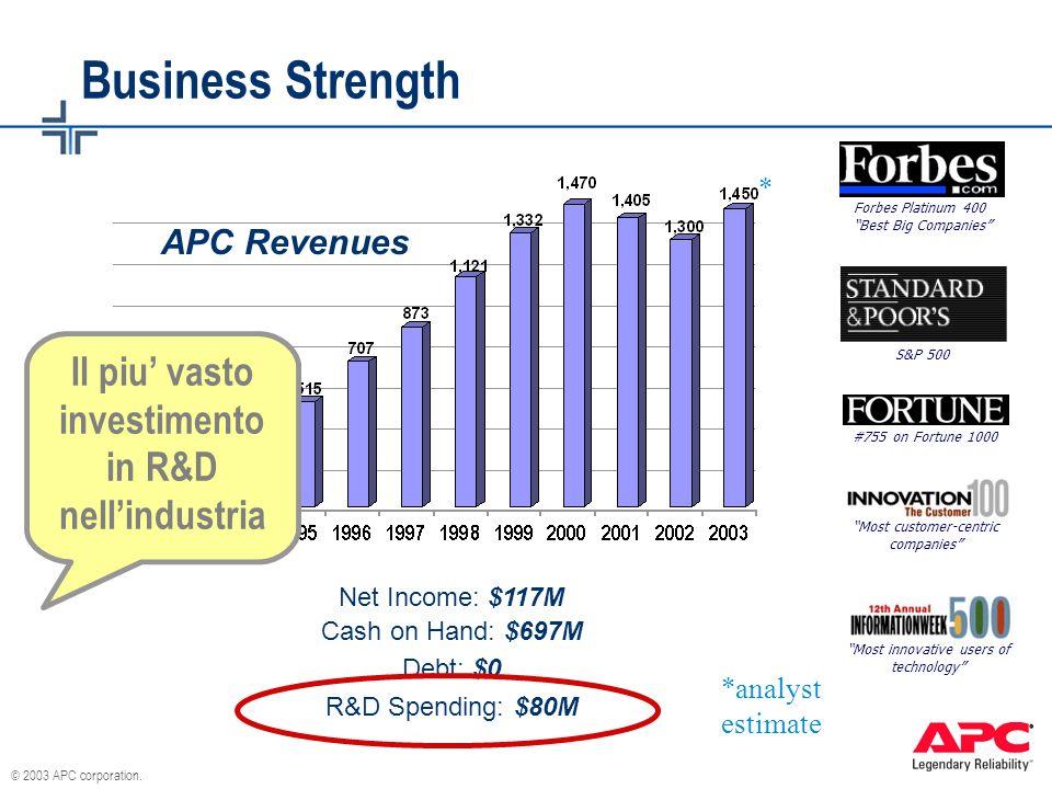 © 2003 APC corporation. Business Strength Net Income: $117M Cash on Hand: $697M Debt: $0 R&D Spending: $80M Forbes Platinum 400 Best Big Companies S&P