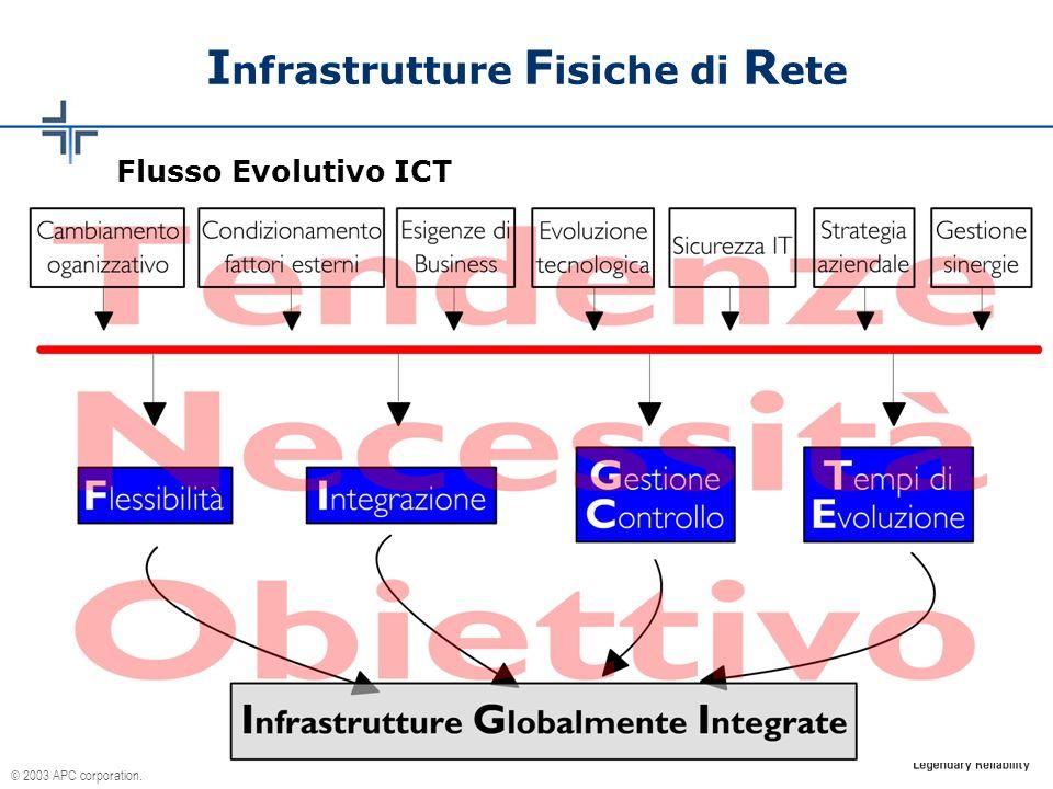 © 2003 APC corporation. I nfrastrutture F isiche di R ete Flusso Evolutivo ICT