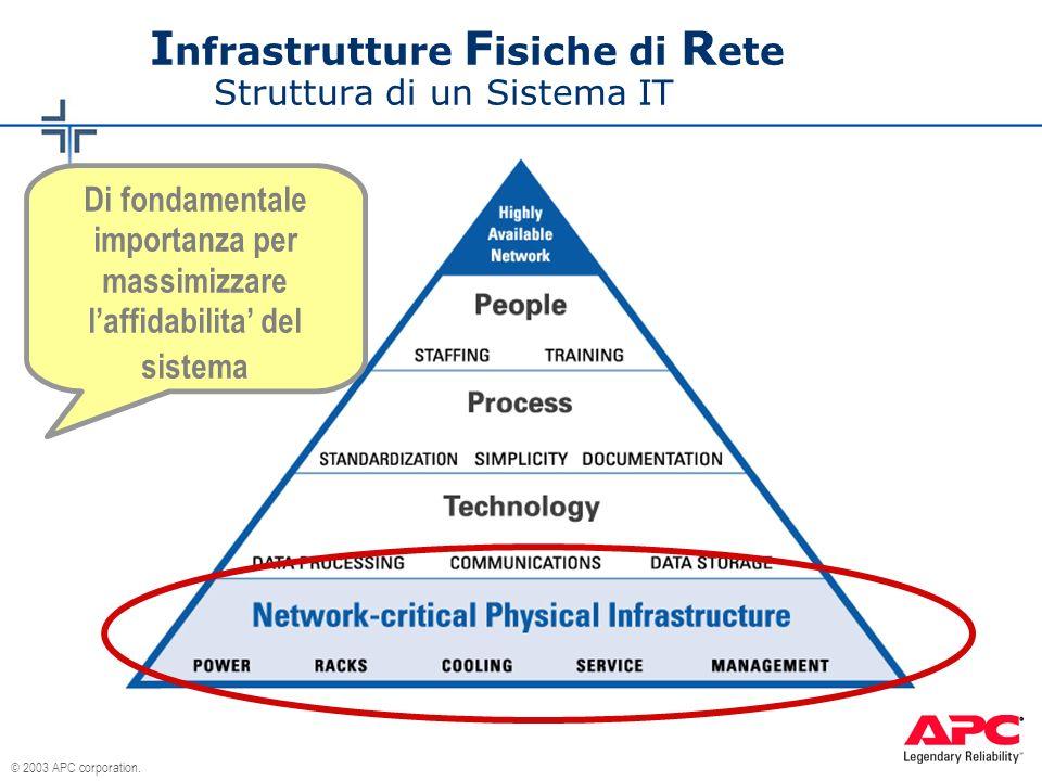 © 2003 APC corporation. I nfrastrutture F isiche di R ete Struttura di un Sistema IT Di fondamentale importanza per massimizzare laffidabilita del sis