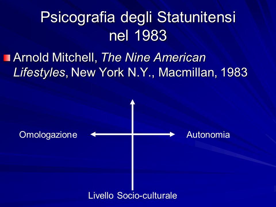Psicografia degli Statunitensi nel 1983 Arnold Mitchell, The Nine American Lifestyles, New York N.Y., Macmillan, 1983 Livello Socio-culturale OmologazioneAutonomia