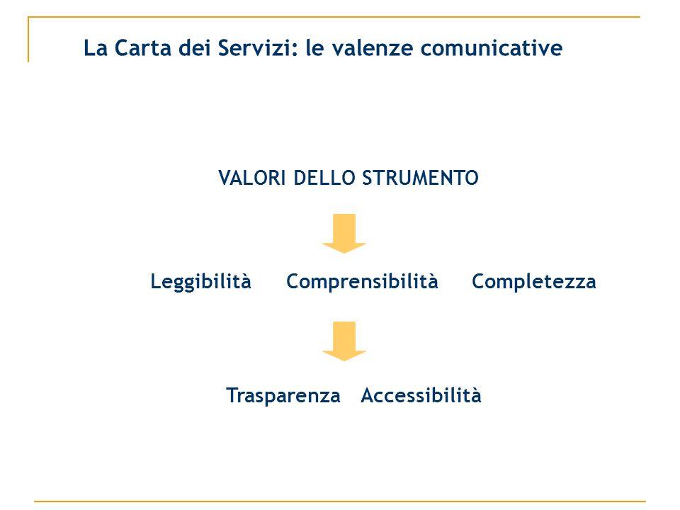 VALORI DELLO STRUMENTO Leggibilità Comprensibilità Completezza Trasparenza Accessibilità La Carta dei Servizi: le valenze comunicative