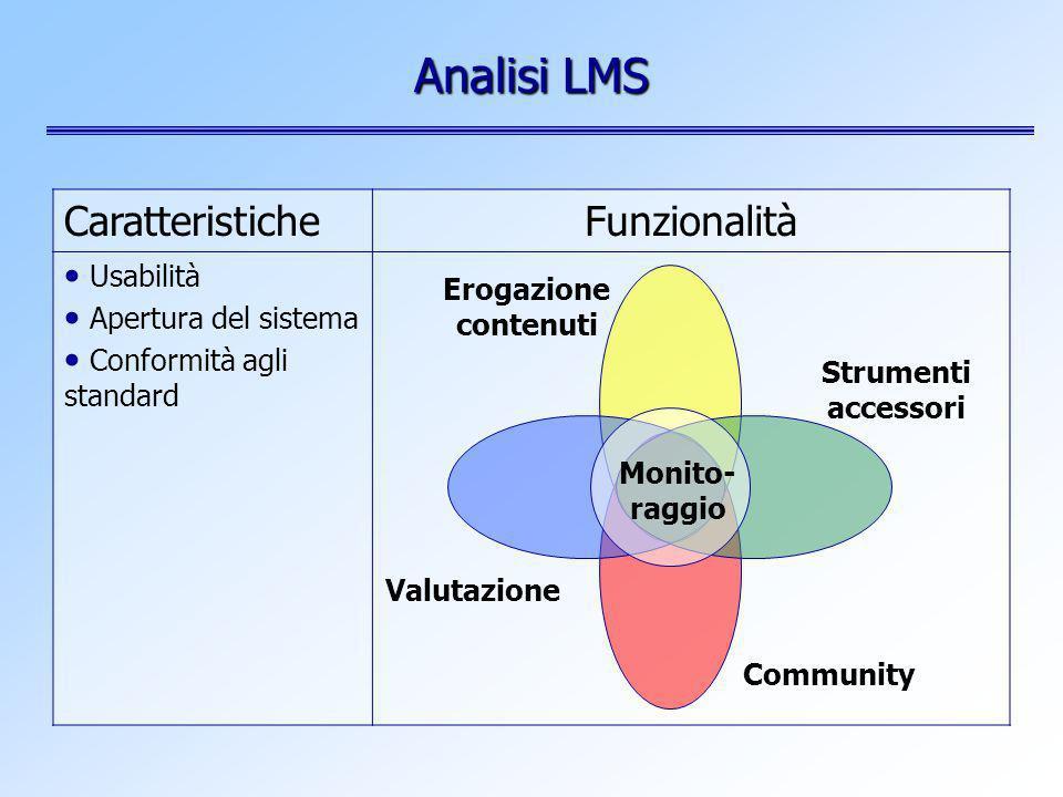 CaratteristicheFunzionalità Usabilità Apertura del sistema Conformità agli standard Analisi LMS Erogazione contenuti Community Strumenti accessori Monito- raggio Valutazione