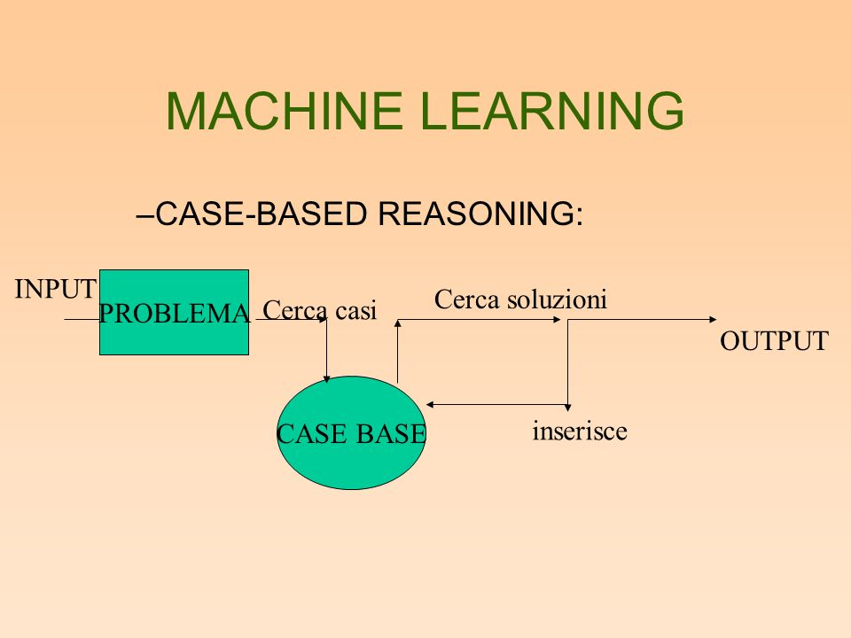 MACHINE LEARNING –CASE-BASED REASONING: PROBLEMA CASE BASE inserisce OUTPUT Cerca casi Cerca soluzioni INPUT