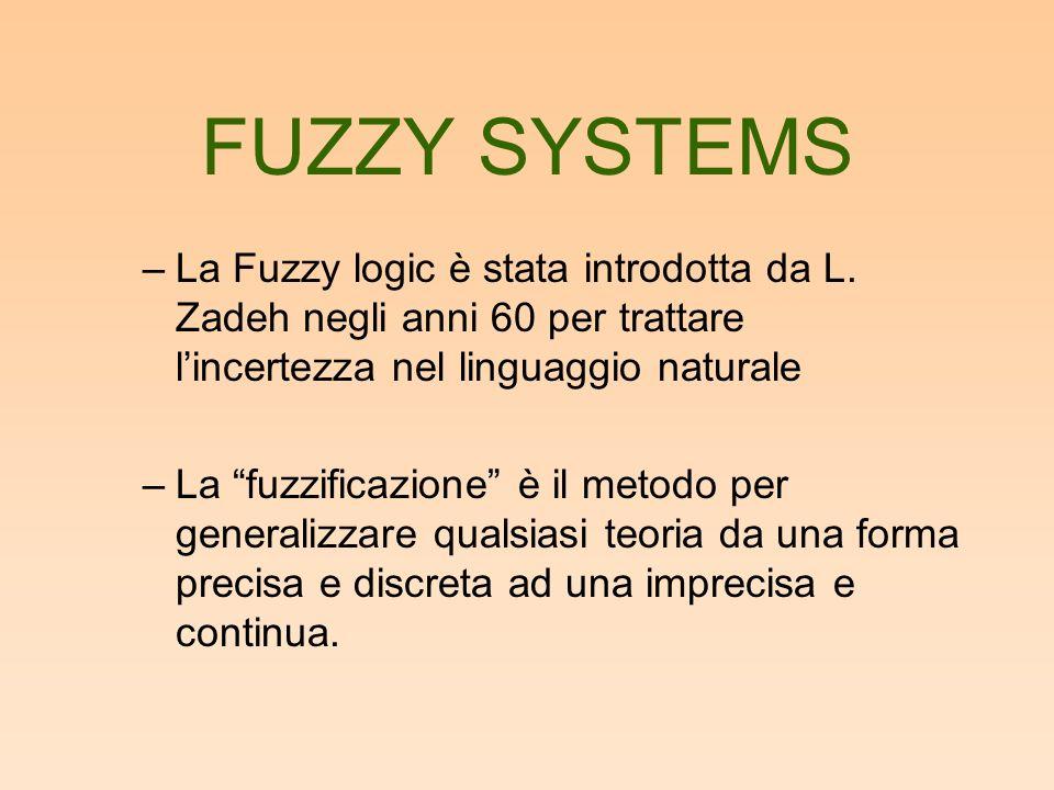 FUZZY SYSTEMS –Un sottoinsieme fuzzy F di un insieme S si può definire come un insieme di coppie ordinate, ciascuna con il primo elemento preso da S, e il secondo preso dallintervallo {0,1}.