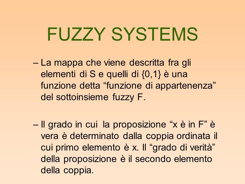 FUZZY SYSTEMS –La mappa che viene descritta fra gli elementi di S e quelli di {0,1} è una funzione detta funzione di appartenenza del sottoinsieme fuz