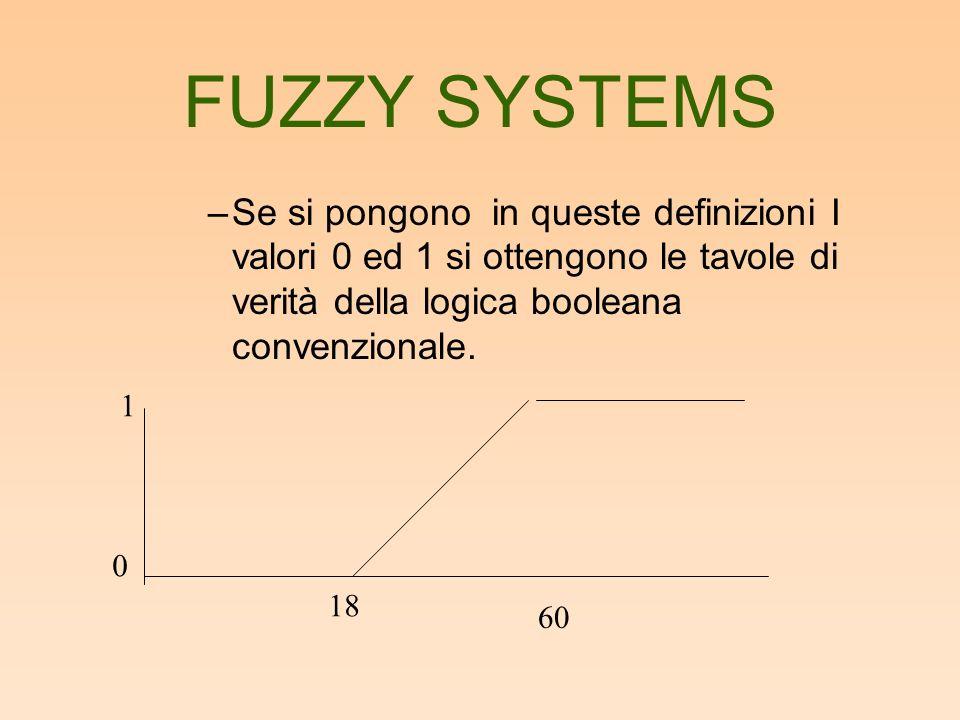 FUZZY SYSTEMS –Se si pongono in queste definizioni I valori 0 ed 1 si ottengono le tavole di verità della logica booleana convenzionale. 0 1 18 60