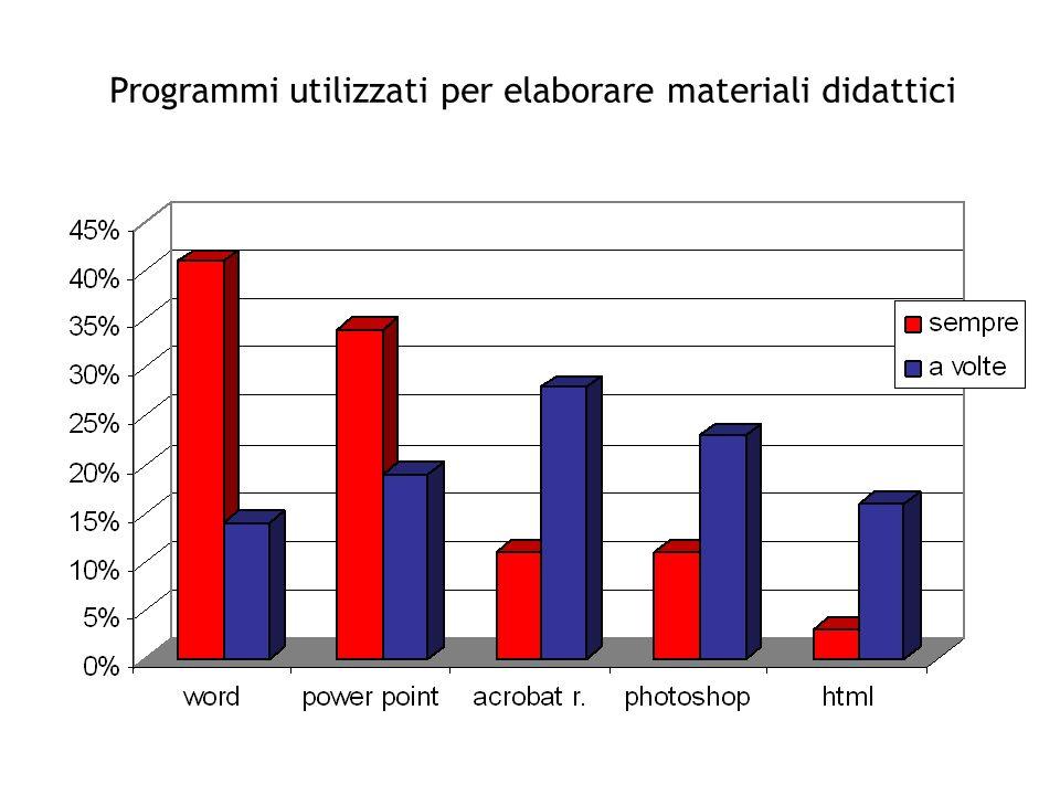 Programmi utilizzati per elaborare materiali didattici