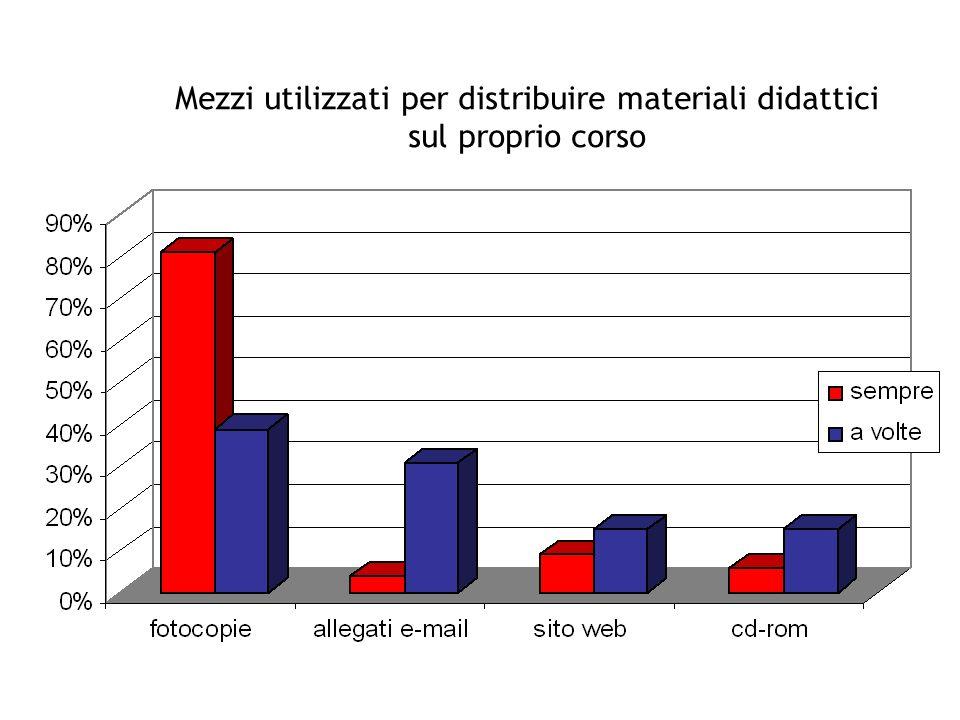 Mezzi utilizzati per distribuire materiali didattici sul proprio corso