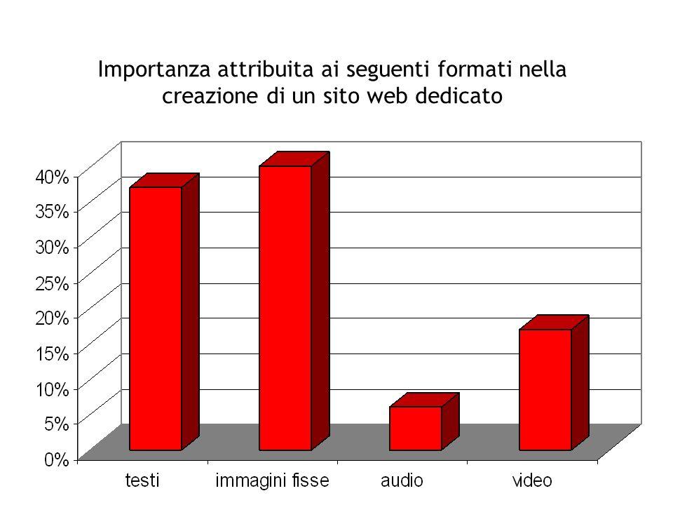 Importanza attribuita ai seguenti formati nella creazione di un sito web dedicato