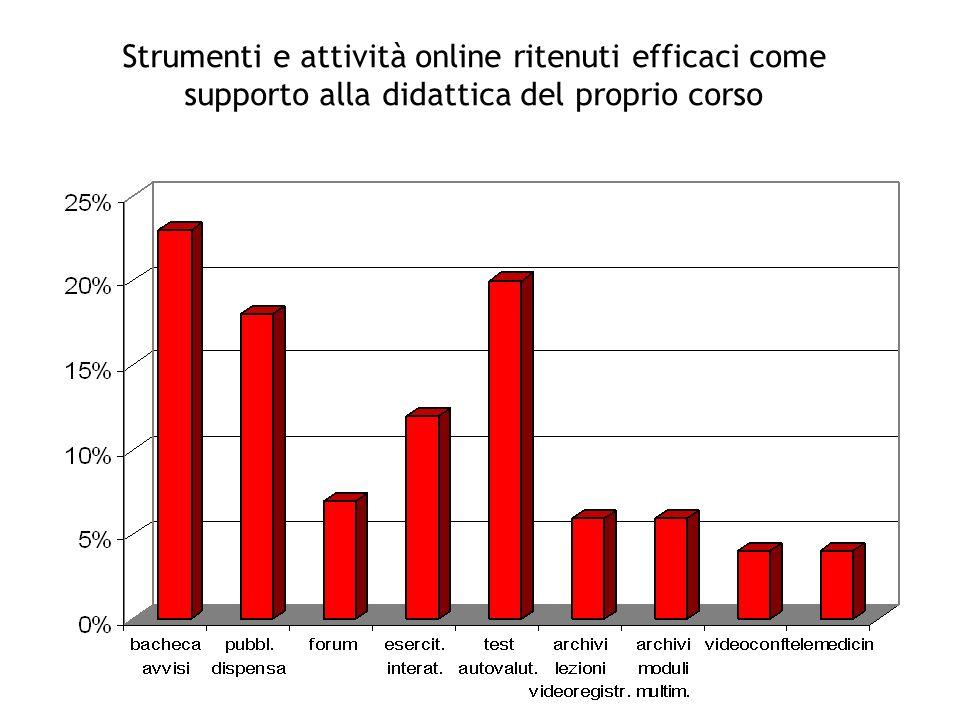 Strumenti e attività online ritenuti efficaci come supporto alla didattica del proprio corso