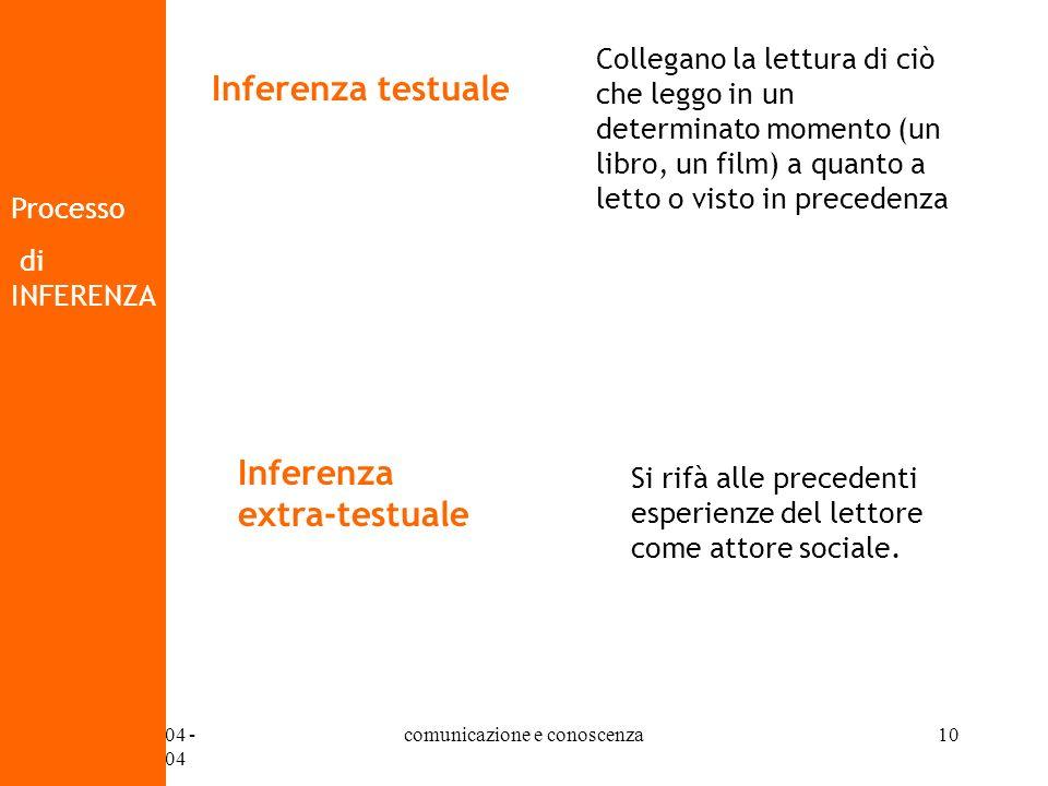 07/10/2004 - 14/10/2004 comunicazione e conoscenza10 Processo di INFERENZA Inferenza testuale Collegano la lettura di ciò che leggo in un determinato