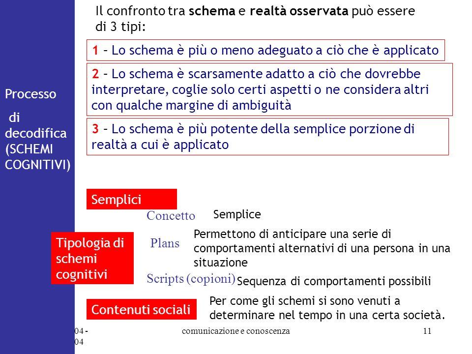 07/10/2004 - 14/10/2004 comunicazione e conoscenza11 Processo di decodifica (SCHEMI COGNITIVI) Il confronto tra schema e realtà osservata può essere d