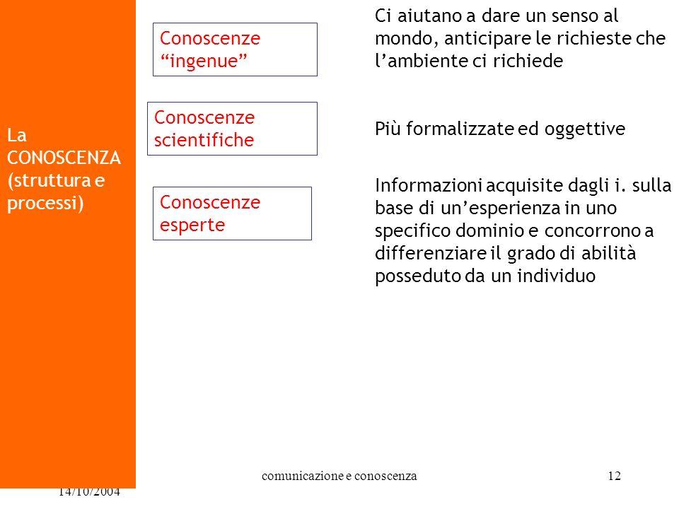 07/10/2004 - 14/10/2004 comunicazione e conoscenza12 La CONOSCENZA (struttura e processi) Conoscenze scientifiche Conoscenze ingenue Ci aiutano a dare