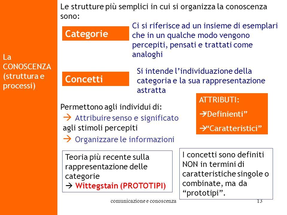07/10/2004 - 14/10/2004 comunicazione e conoscenza13 La CONOSCENZA (struttura e processi) Le strutture più semplici in cui si organizza la conoscenza