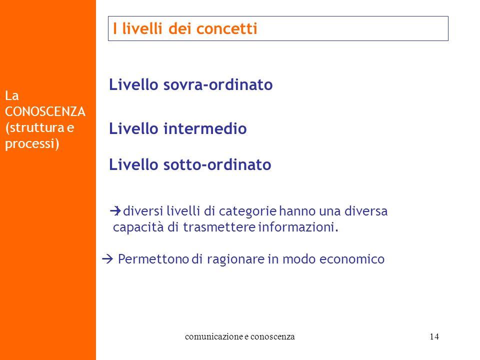 07/10/2004 - 14/10/2004 comunicazione e conoscenza14 La CONOSCENZA (struttura e processi) I livelli dei concetti Livello sovra-ordinato Livello interm
