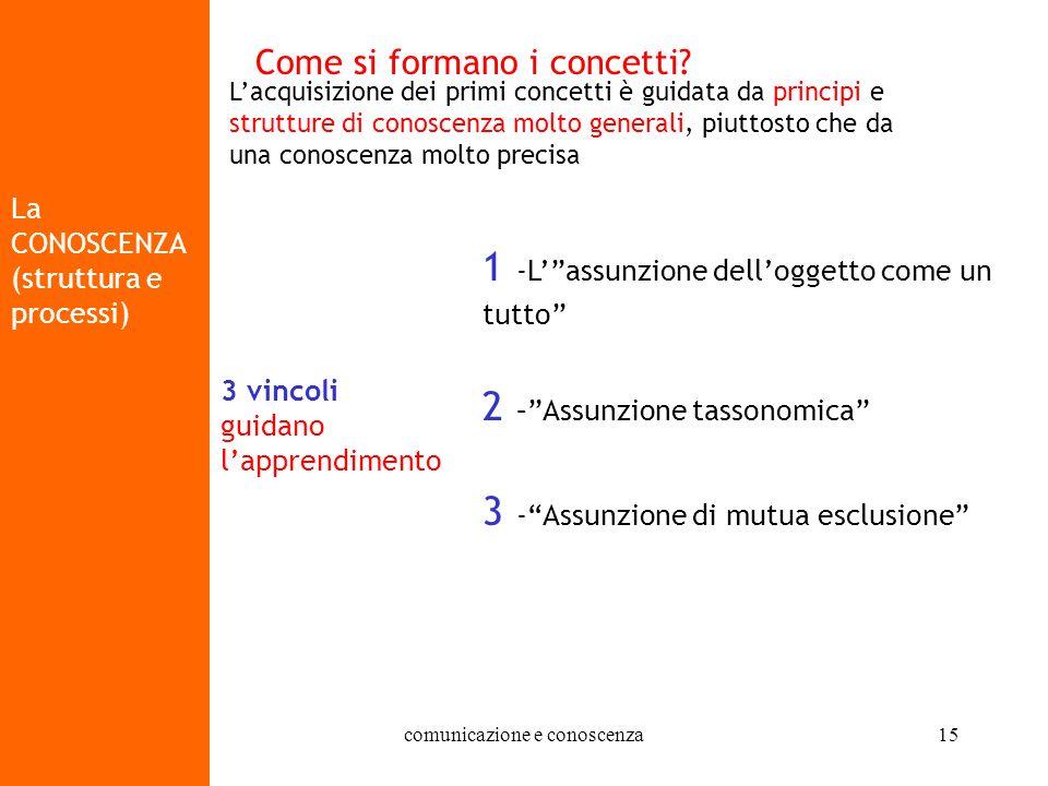 07/10/2004 - 14/10/2004 comunicazione e conoscenza15 La CONOSCENZA (struttura e processi) Come si formano i concetti? Lacquisizione dei primi concetti