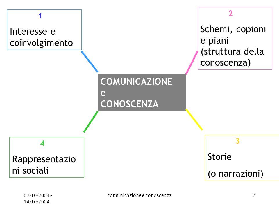 07/10/2004 - 14/10/2004 comunicazione e conoscenza2 1 Interesse e coinvolgimento COMUNICAZIONE e CONOSCENZA 2 Schemi, copioni e piani (struttura della