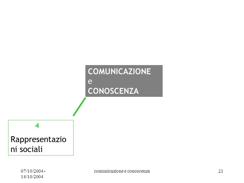 07/10/2004 - 14/10/2004 comunicazione e conoscenza21 COMUNICAZIONE e CONOSCENZA 4 Rappresentazio ni sociali
