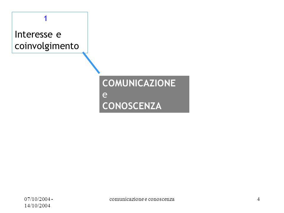 07/10/2004 - 14/10/2004 comunicazione e conoscenza4 1 Interesse e coinvolgimento COMUNICAZIONE e CONOSCENZA
