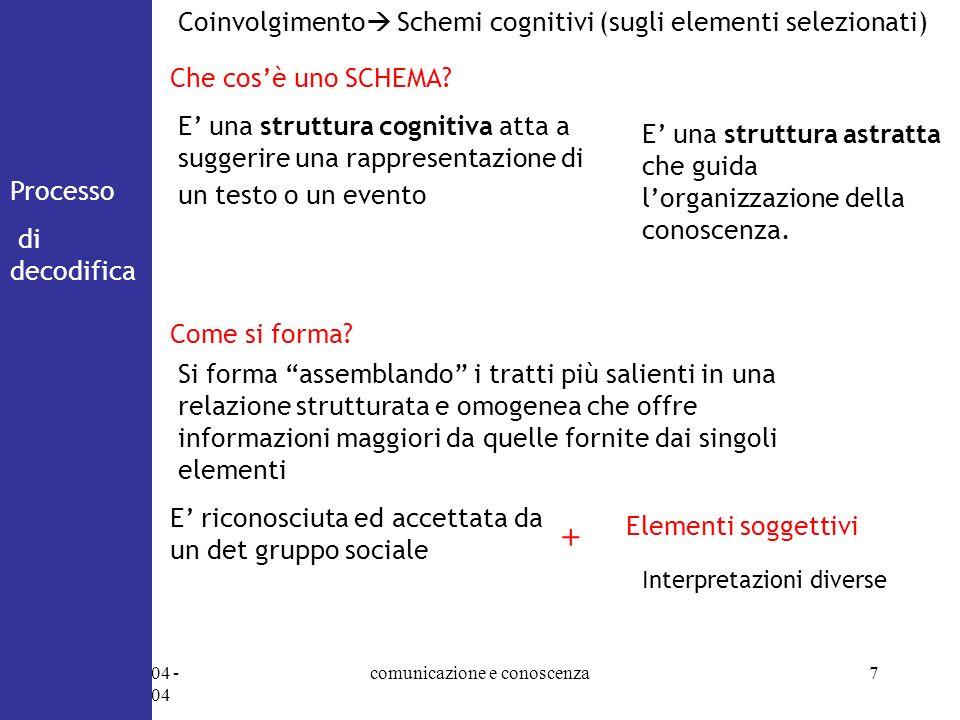 07/10/2004 - 14/10/2004 comunicazione e conoscenza7 Processo di decodifica Che cosè uno SCHEMA? Coinvolgimento Schemi cognitivi (sugli elementi selezi