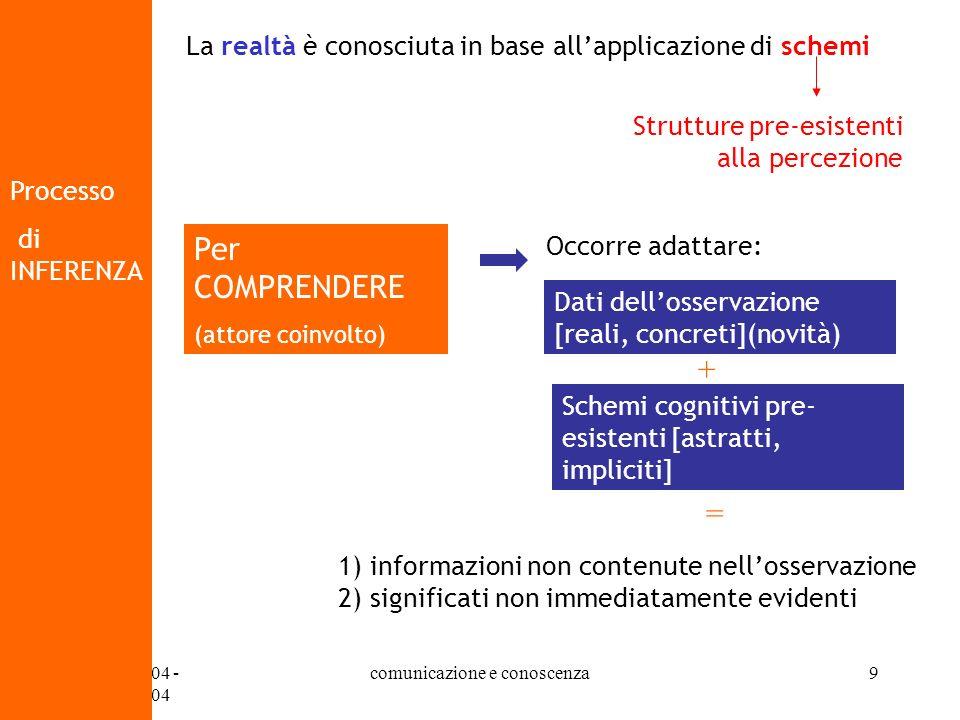 07/10/2004 - 14/10/2004 comunicazione e conoscenza9 Processo di INFERENZA La realtà è conosciuta in base allapplicazione di schemi Strutture pre-esist