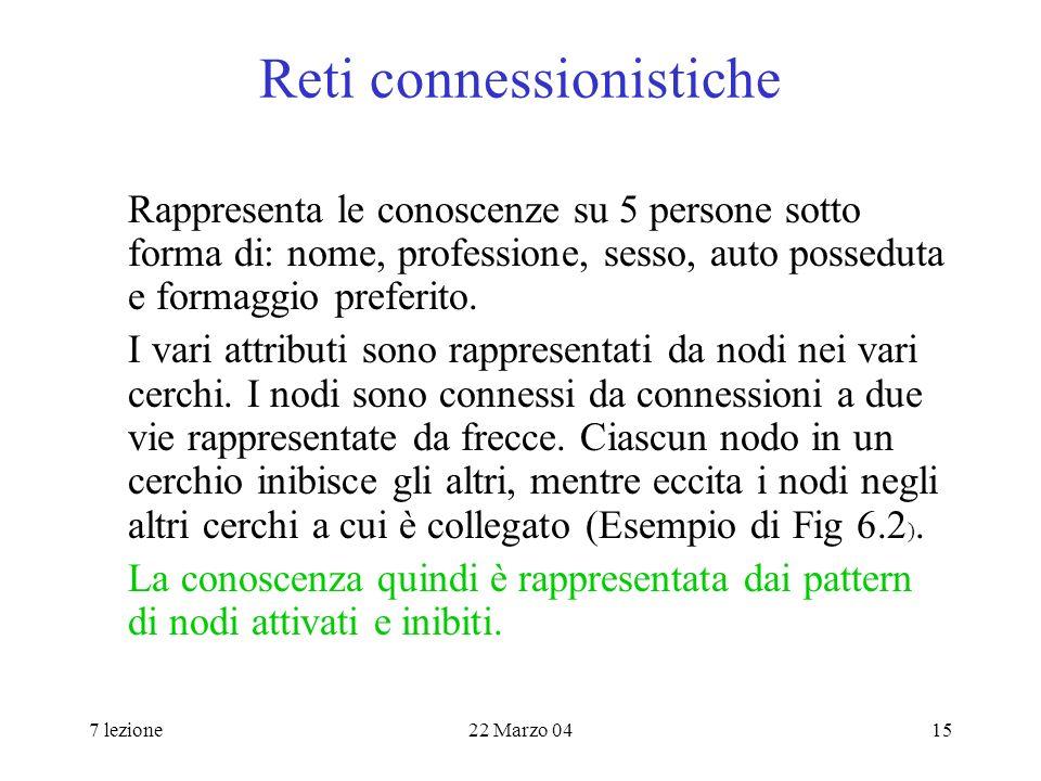 7 lezione22 Marzo 0415 Reti connessionistiche Rappresenta le conoscenze su 5 persone sotto forma di: nome, professione, sesso, auto posseduta e formaggio preferito.