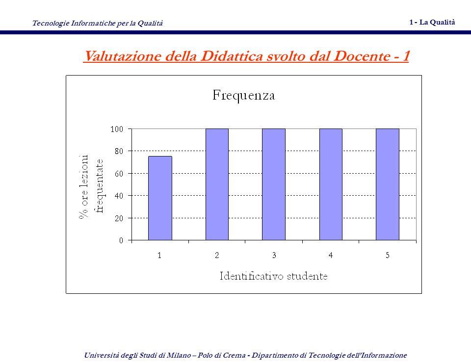 Tecnologie Informatiche per la Qualità 1 - La Qualità 8 Università degli Studi di Milano – Polo di Crema - Dipartimento di Tecnologie dellInformazione 8 Modalità desame N° 2 Verifiche scritte durante lo svolgimento del corso (26/32) + Breve relazione su un argomento svolto (6/32) (N.B.