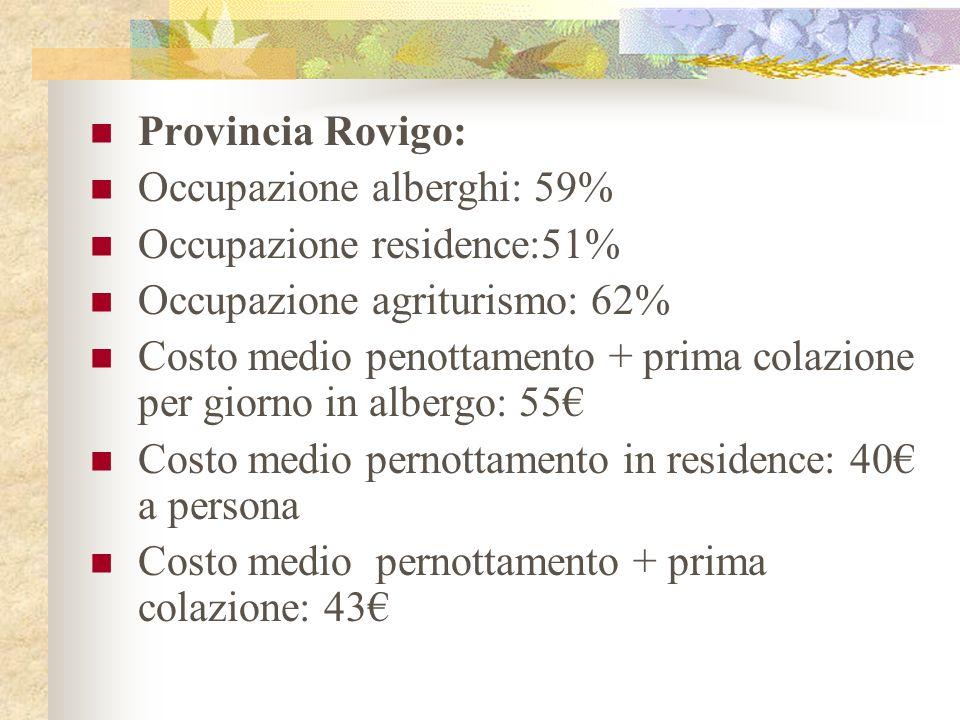 Provincia Rovigo: Occupazione alberghi: 59% Occupazione residence:51% Occupazione agriturismo: 62% Costo medio penottamento + prima colazione per giorno in albergo: 55 Costo medio pernottamento in residence: 40 a persona Costo medio pernottamento + prima colazione: 43