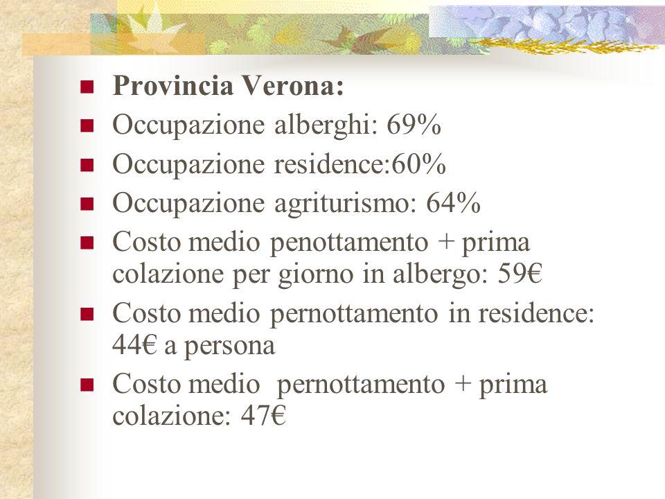 Provincia Verona: Occupazione alberghi: 69% Occupazione residence:60% Occupazione agriturismo: 64% Costo medio penottamento + prima colazione per giorno in albergo: 59 Costo medio pernottamento in residence: 44 a persona Costo medio pernottamento + prima colazione: 47