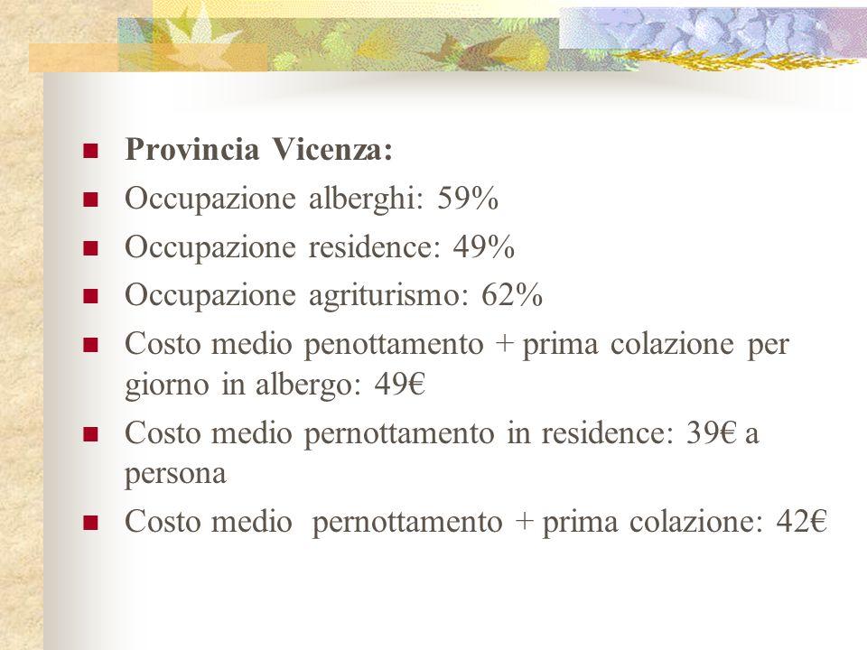 Provincia Vicenza: Occupazione alberghi: 59% Occupazione residence: 49% Occupazione agriturismo: 62% Costo medio penottamento + prima colazione per giorno in albergo: 49 Costo medio pernottamento in residence: 39 a persona Costo medio pernottamento + prima colazione: 42